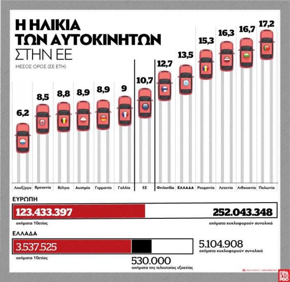 Στα 13,5 χρόνια ο μέσος όρος ηλικίας του στόλου αυτοκινήτων στην Ελλάδα - Οι χώρες με τον πιο νεανικό και τον πιο γερασμένο στόλο